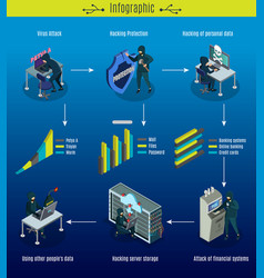 Isometric cyber crimes infographic concept vector