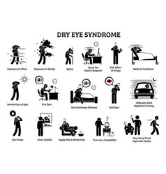 dry eye syndrome icons depict symptoms causes vector image