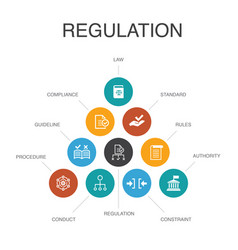 Regulation infographic 10 steps conceptcompliance vector