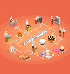 Confectionery chef isometric flowchart vector