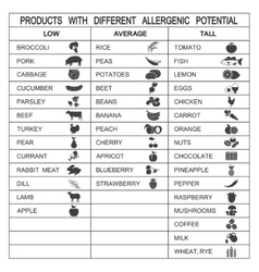 Products with different allergenic potential vector