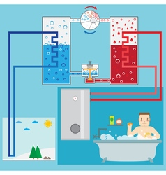 Energy-saving heating pump system and man in the b vector image vector image