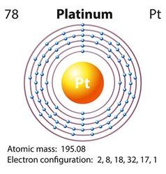 Diagram representation of the element platinum vector image vector image