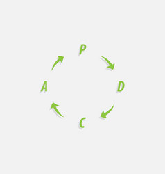 pdca plan do check act method - deming cycle vector image