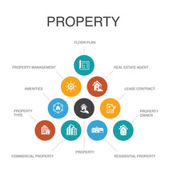 Property infographic 10 steps conceptproperty vector