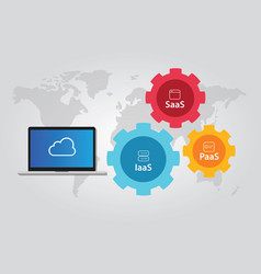 cloud stack combination iaas paas and saas vector image