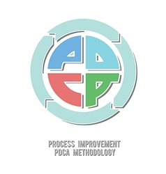 Pdca cycle method vector