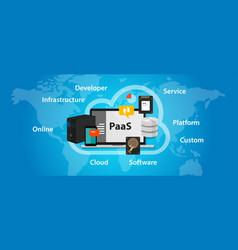 paas platform as a service cloud solution vector image