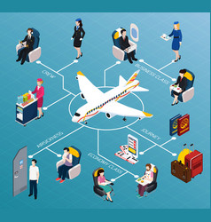 Airplane passengers isometric flowchart vector