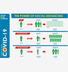 Power social distancing poster or public he vector