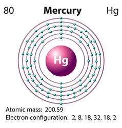 Diagram representation of the element mercury vector image
