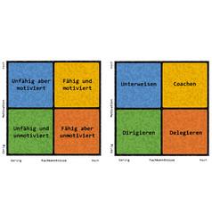 Situational leadership vector
