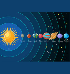 Solar system infographics with sun and planets vector