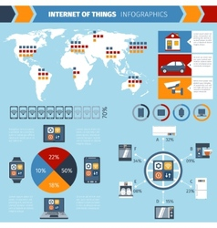 Internet of things infographics chart vector