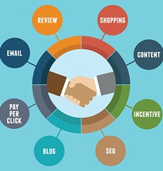 Infographic of affiliate marketing with components vector image