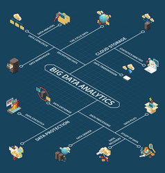 big data analytics isometric flowchart vector image