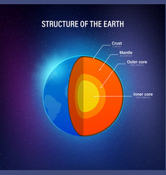 Structure earth - cross section with vector
