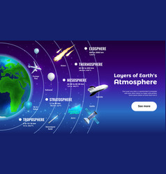 Layers of earth atmosphere banner vector