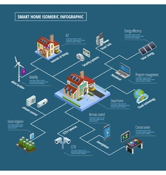 Smart Home Control System Infographic Poster vector image vector image