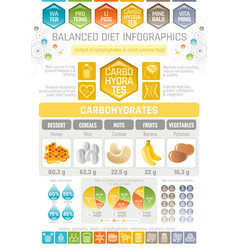 Carbons diet infographic diagram poster water vector