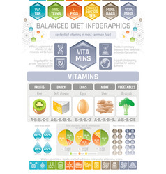 vitamins diet infographic diagram poster water vector image vector image