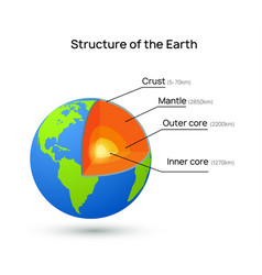 Earth core structure crust vector