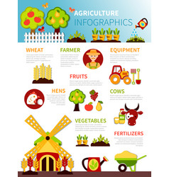 agriculture farm infographic poster vector image vector image
