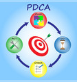 pdca - cystal balls - bulls eye vector image