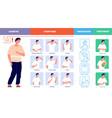 diabetes poster diabetic life medical healthcare vector image vector image