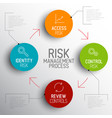 light risk management process diagram schema vector image vector image