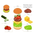 Hamburger ingredients flat isometric style vector image