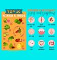 vitamin c deficiency vector image vector image