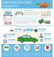 Driverless Car Autonomous Vehicle Infographics vector image vector image