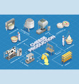 cheese production isometric flowchart vector image vector image