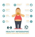 Flat health infographics fat man eat hamburger vector image vector image