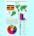 uganda infographics for presentation all vector image