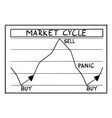 cartoon stock market cycles and phases on vector image