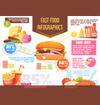 fast food retro cartoon infographics vector image vector image