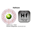 Symbol and electron diagram for Hafnium vector image vector image
