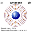 Symbol and electron diagram for Antimony vector image vector image