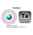 Symbol and electron diagram for Tantalum vector image vector image