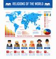 religion world infographic religious vector image