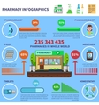 Pharmacy Infographics Set vector image