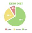 ketogenic diet macros diagram low carbs high vector image vector image