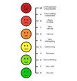Pain scale chart vertical vector image vector image