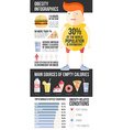 Obesity Infographic vector image