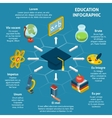 Education Isometric Infographic vector image