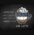 chalk drawn sketch iced latte coffee vector image vector image