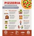 Pizzeria Infographic Set vector image vector image