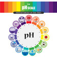 Ph scale universal indicator ph color chart